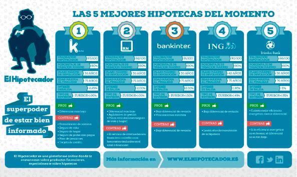 Infografia-Hipotecas-mayo-2015