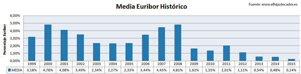 Media-del-euribor-el-hipotecador