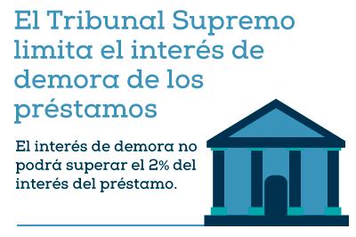 Tribunal Supremo limita el interés de demora de los préstamos