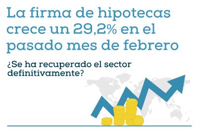La firma de hipotecas crece un 29,2% en febrero