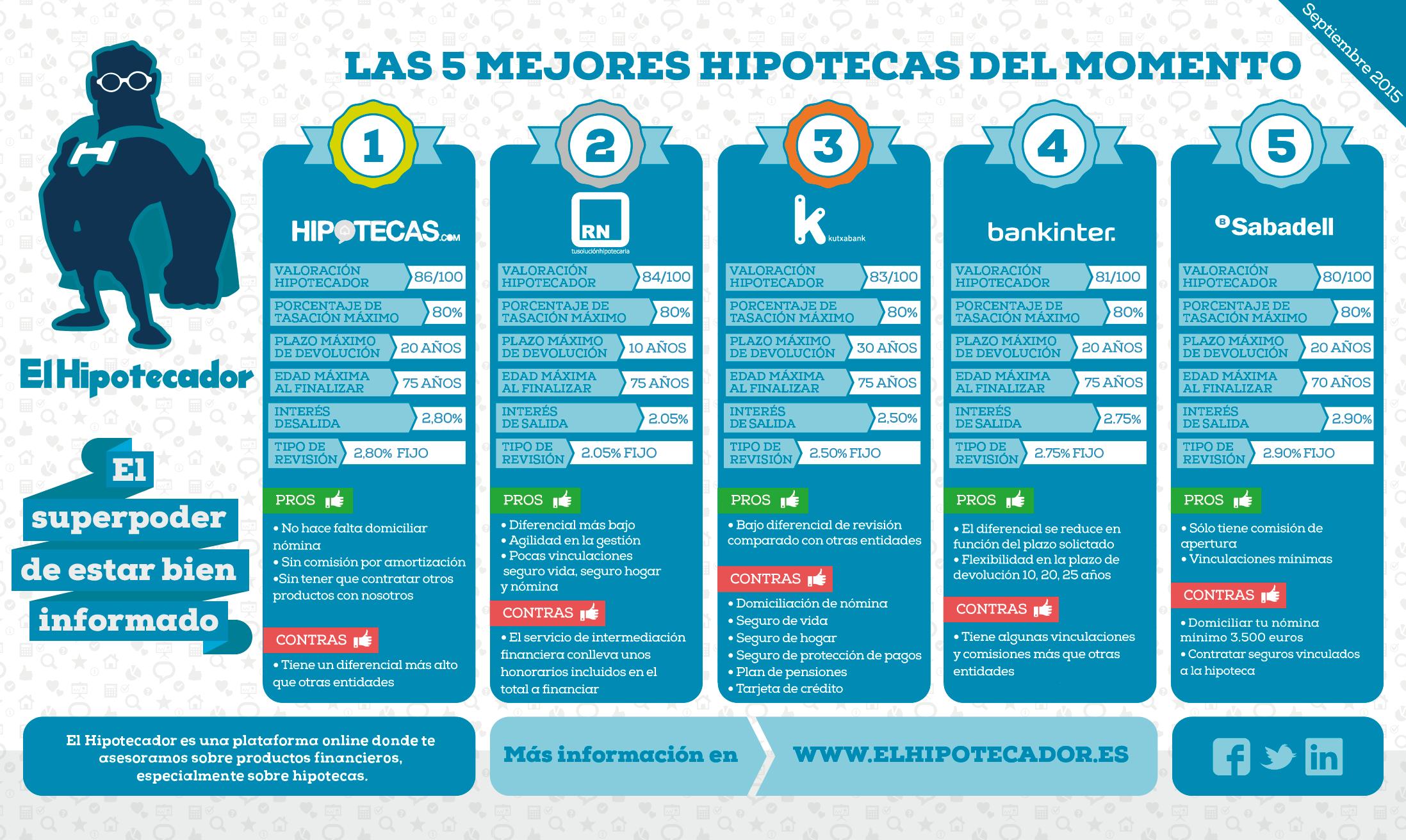 Infografia-Mejores-Hipotecas-Fijas-(El-Hipotecador)-Septiembre-2015-buena-1