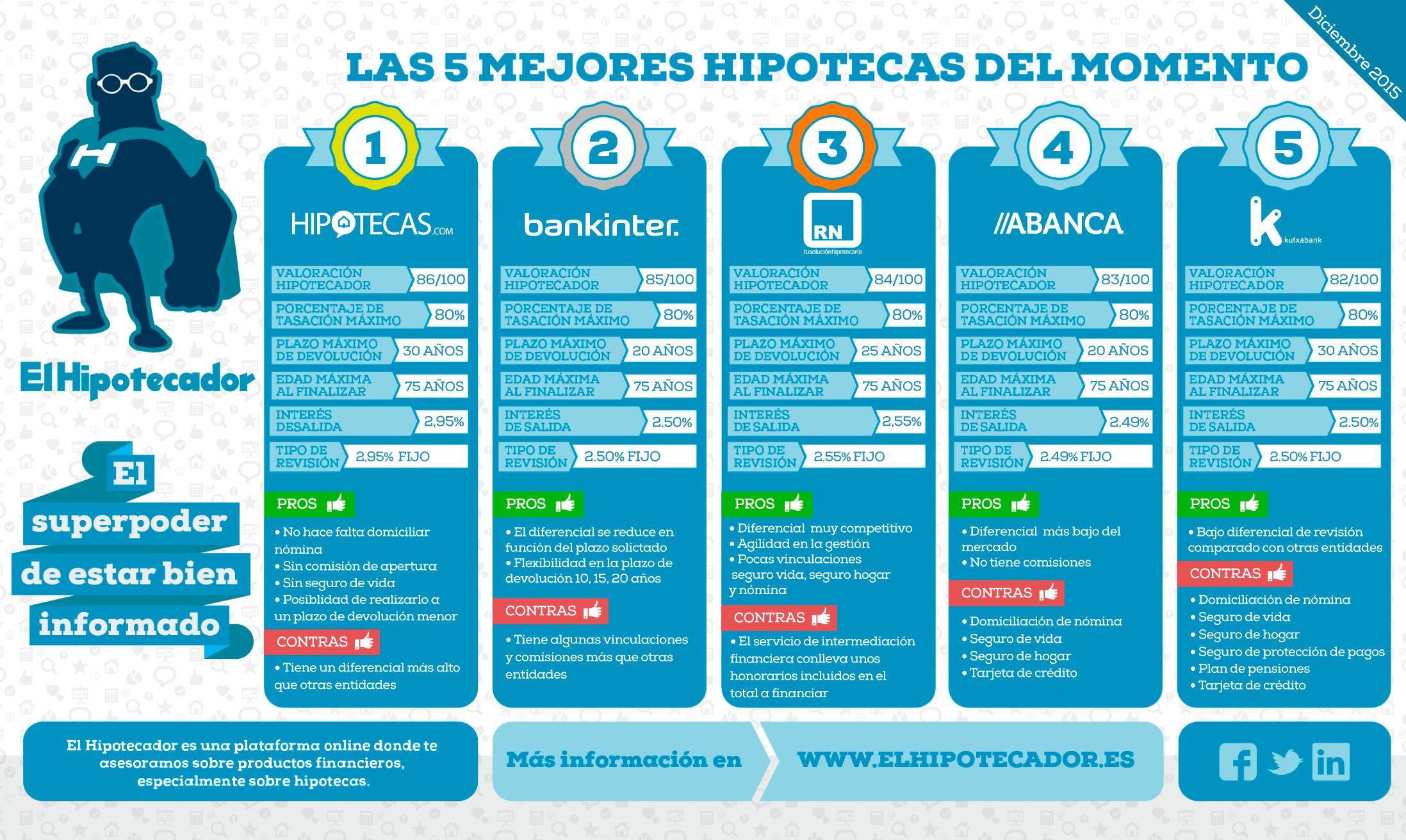 Infografia-Mejores-Hipotecas-Fija-(El-Hipotecador)---diciembre-2015-4