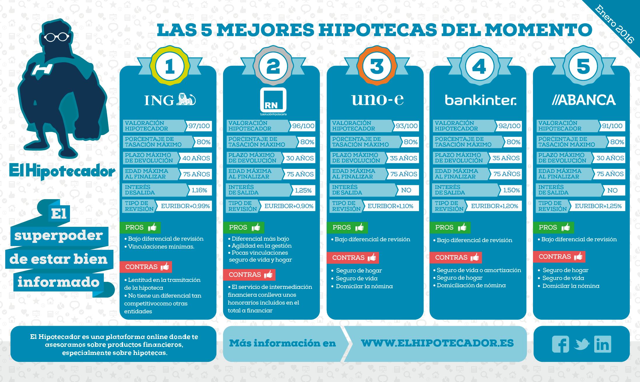 Infografia-Mejores-Hipotecas-Variables-(El-Hipotecador)---enero-2016