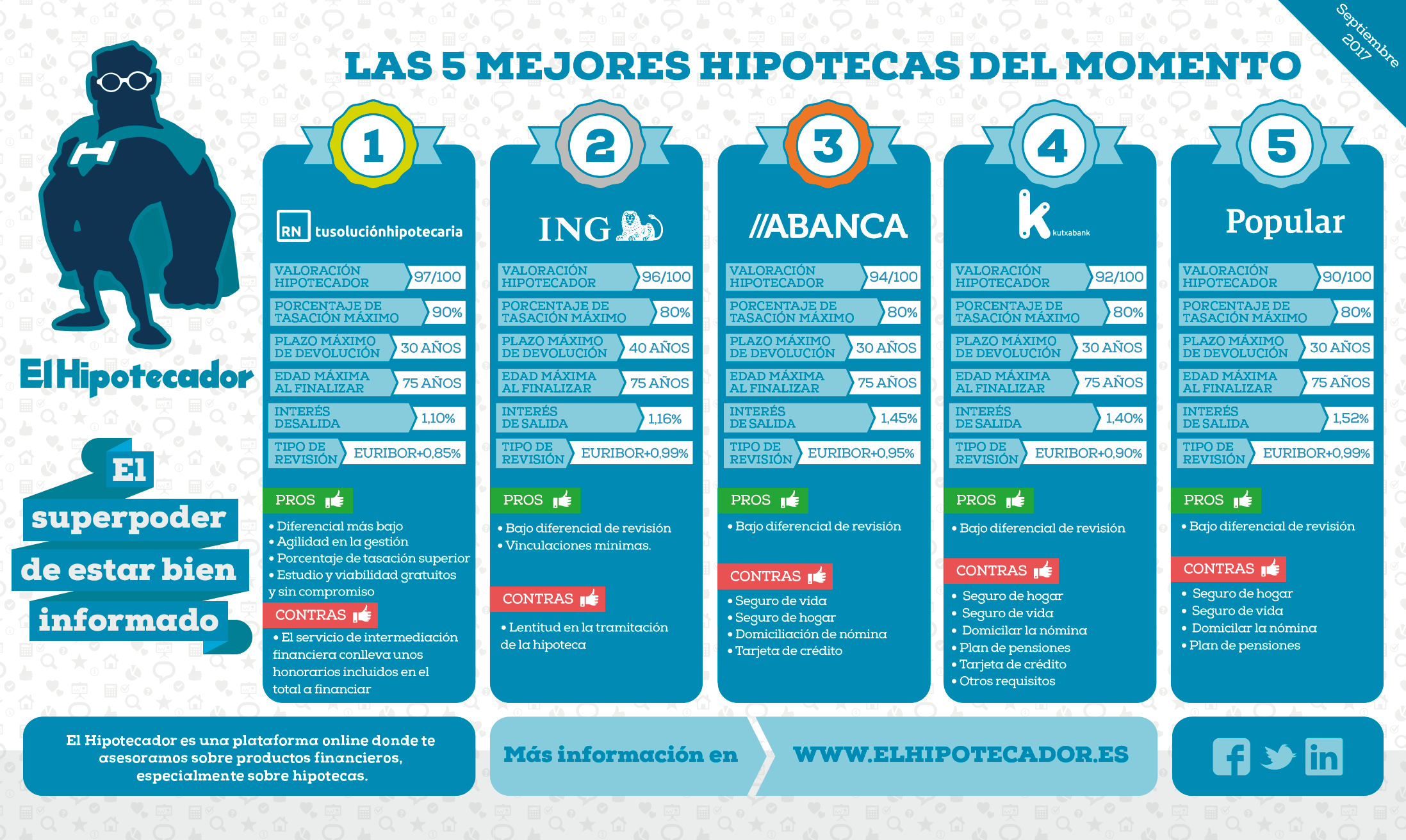 las mejores hipotecas septiembre 2017